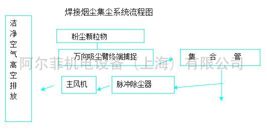 烟尘净化系统原理图