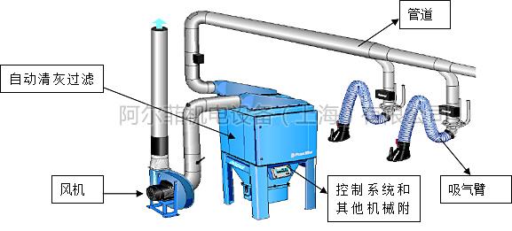 人工焊接净化器效果图