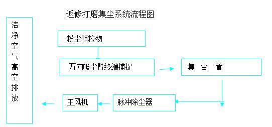 返修打磨集尘系统流程图